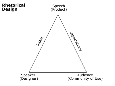 Rhetorical_triangle