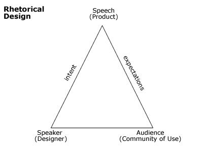 Rhetorical_triangle